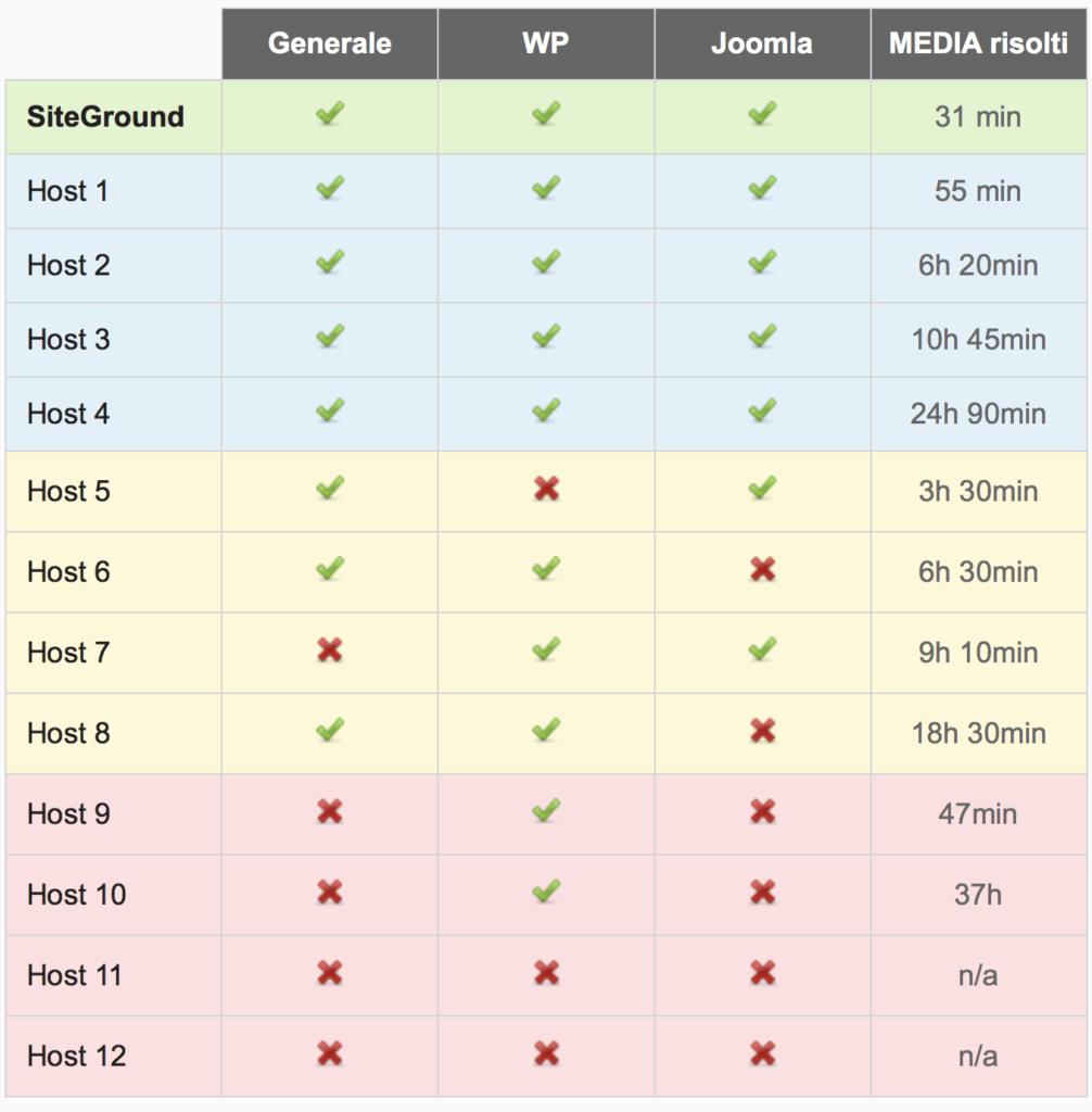 SiteGround - Velocità nella risoluzione dei problemi