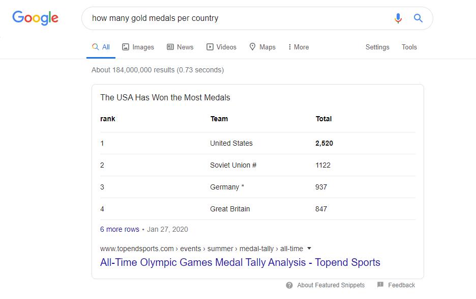 snippet per quali paesi hanno il maggior numero di medaglie d'oro - medals-per-country